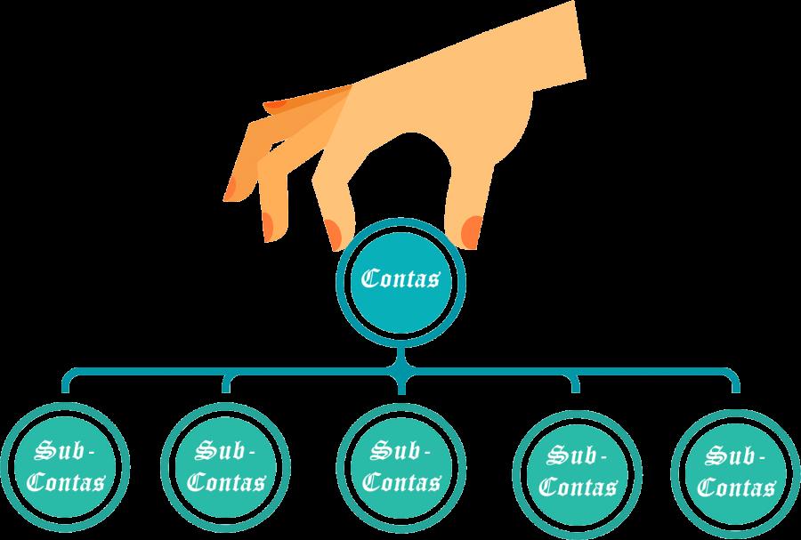 Como criar uma sub-conta